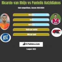 Ricardo van Rhijn vs Pantelis Hatzidiakos h2h player stats