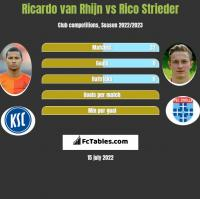 Ricardo van Rhijn vs Rico Strieder h2h player stats