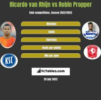 Ricardo van Rhijn vs Robin Propper h2h player stats