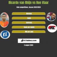 Ricardo van Rhijn vs Ron Vlaar h2h player stats