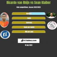 Ricardo van Rhijn vs Sean Klaiber h2h player stats