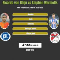 Ricardo van Rhijn vs Stephen Warmolts h2h player stats