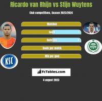 Ricardo van Rhijn vs Stijn Wuytens h2h player stats