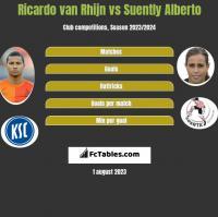 Ricardo van Rhijn vs Suently Alberto h2h player stats