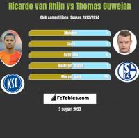 Ricardo van Rhijn vs Thomas Ouwejan h2h player stats