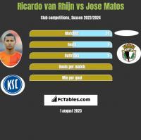 Ricardo van Rhijn vs Jose Matos h2h player stats