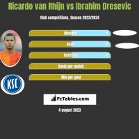 Ricardo van Rhijn vs Ibrahim Dresevic h2h player stats