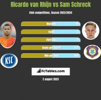 Ricardo van Rhijn vs Sam Schreck h2h player stats
