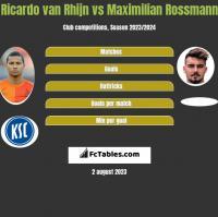 Ricardo van Rhijn vs Maximilian Rossmann h2h player stats