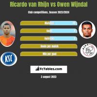 Ricardo van Rhijn vs Owen Wijndal h2h player stats