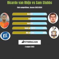 Ricardo van Rhijn vs Sam Stubbs h2h player stats