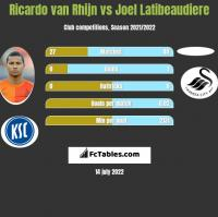 Ricardo van Rhijn vs Joel Latibeaudiere h2h player stats