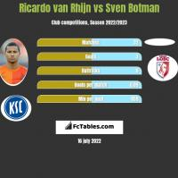 Ricardo van Rhijn vs Sven Botman h2h player stats