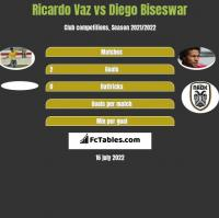 Ricardo Vaz vs Diego Biseswar h2h player stats