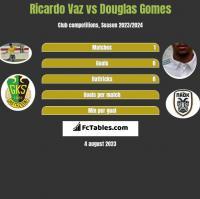 Ricardo Vaz vs Douglas Gomes h2h player stats