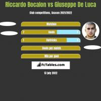 Riccardo Bocalon vs Giuseppe De Luca h2h player stats
