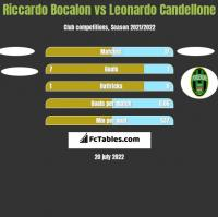 Riccardo Bocalon vs Leonardo Candellone h2h player stats
