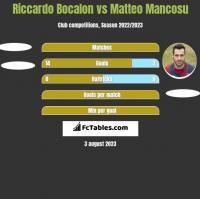 Riccardo Bocalon vs Matteo Mancosu h2h player stats