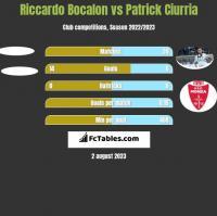 Riccardo Bocalon vs Patrick Ciurria h2h player stats