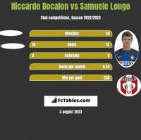 Riccardo Bocalon vs Samuele Longo h2h player stats