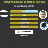 Riccardo Bocalon vs Manuel De Luca h2h player stats