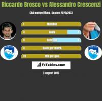 Riccardo Brosco vs Alessandro Crescenzi h2h player stats