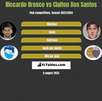 Riccardo Brosco vs Claiton Dos Santos h2h player stats