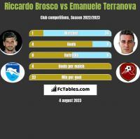Riccardo Brosco vs Emanuele Terranova h2h player stats