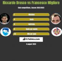 Riccardo Brosco vs Francesco Migliore h2h player stats
