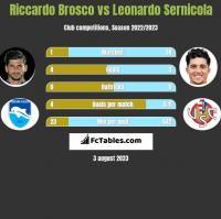 Riccardo Brosco vs Leonardo Sernicola h2h player stats