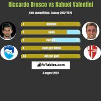 Riccardo Brosco vs Nahuel Valentini h2h player stats