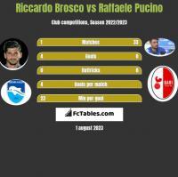 Riccardo Brosco vs Raffaele Pucino h2h player stats