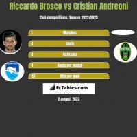 Riccardo Brosco vs Cristian Andreoni h2h player stats
