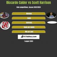 Riccardo Calder vs Scott Harrison h2h player stats
