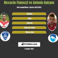 Riccardo Fiamozzi vs Antonio Balzano h2h player stats