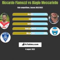 Riccardo Fiamozzi vs Biagio Meccariello h2h player stats