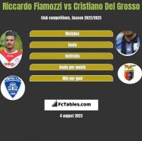 Riccardo Fiamozzi vs Cristiano Del Grosso h2h player stats