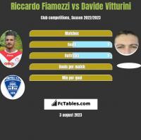 Riccardo Fiamozzi vs Davide Vitturini h2h player stats