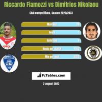 Riccardo Fiamozzi vs Dimitrios Nikolaou h2h player stats