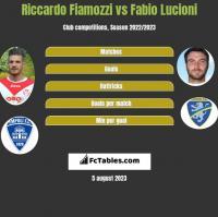 Riccardo Fiamozzi vs Fabio Lucioni h2h player stats