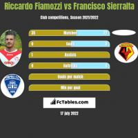 Riccardo Fiamozzi vs Francisco Sierralta h2h player stats