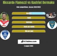 Riccardo Fiamozzi vs Kastriot Dermaku h2h player stats