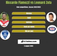 Riccardo Fiamozzi vs Leonard Zuta h2h player stats