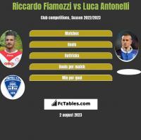 Riccardo Fiamozzi vs Luca Antonelli h2h player stats