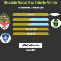Riccardo Fiamozzi vs Roberto Pirrello h2h player stats