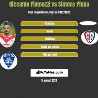 Riccardo Fiamozzi vs Simone Pinna h2h player stats