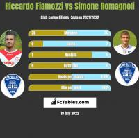 Riccardo Fiamozzi vs Simone Romagnoli h2h player stats