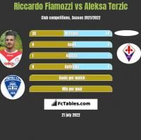 Riccardo Fiamozzi vs Aleksa Terzic h2h player stats