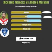 Riccardo Fiamozzi vs Andrea Marafini h2h player stats