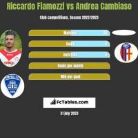 Riccardo Fiamozzi vs Andrea Cambiaso h2h player stats